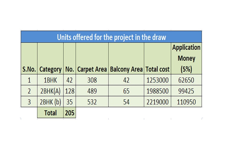 signature-global-solera-sector-107-affordable-housing-project-gurgaon-price-list