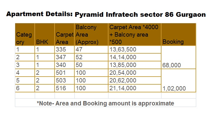 affordable housing scheme in sector 86 gurgaon price list