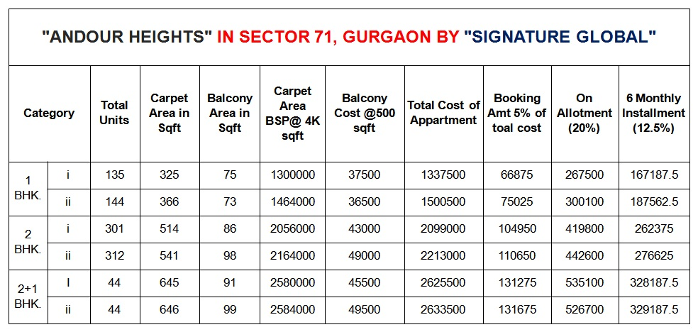 affordable housing Scheme in sector 71 gurgaon Price List